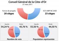 résultats des élections cantonales 2011